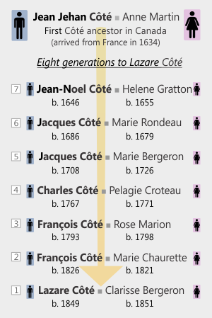 The generations from Jean Jehan Côté to Lazare.